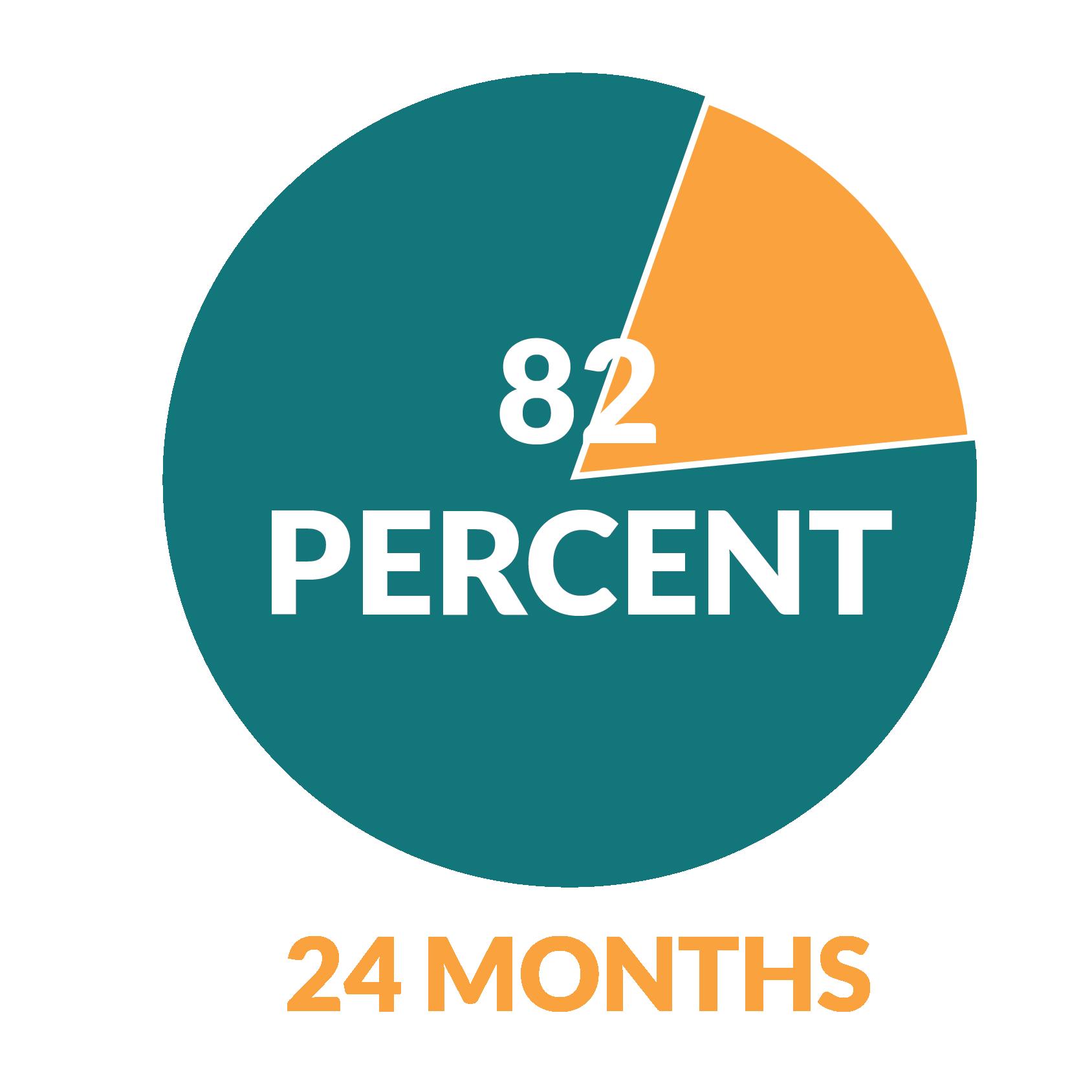 Housing Percentages-06